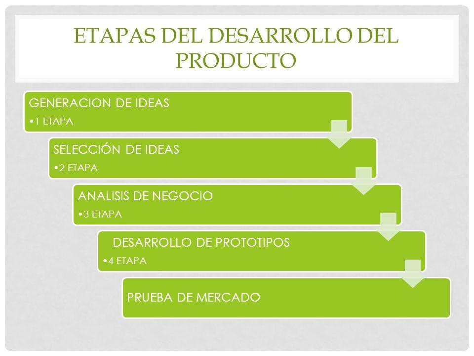 Etapas del desarrollo del producto