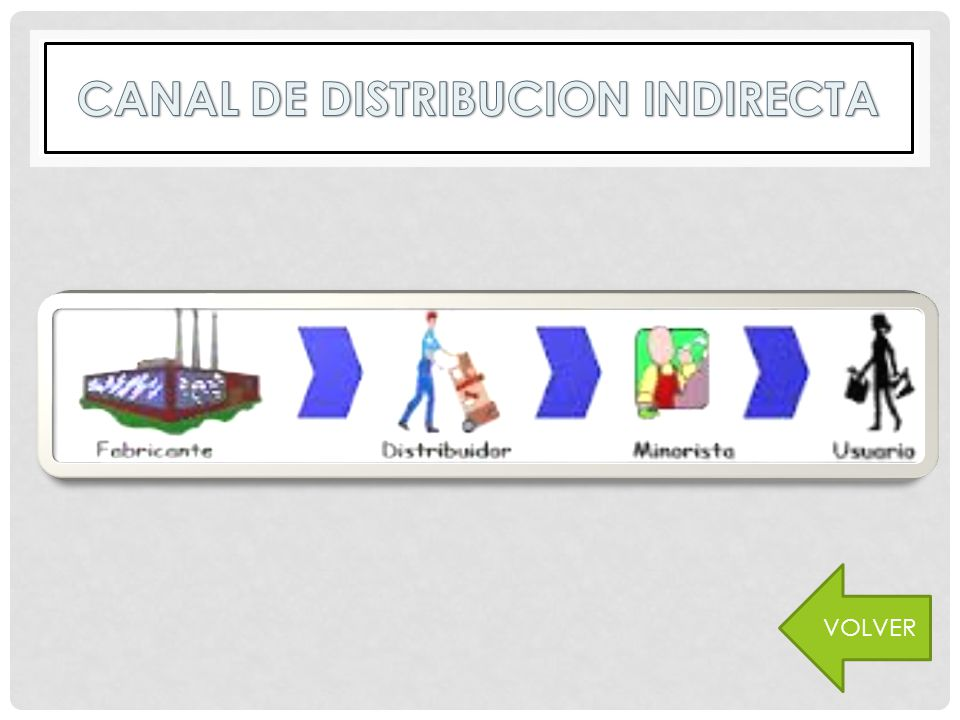 CANAL DE DISTRIBUCION INDIRECTA