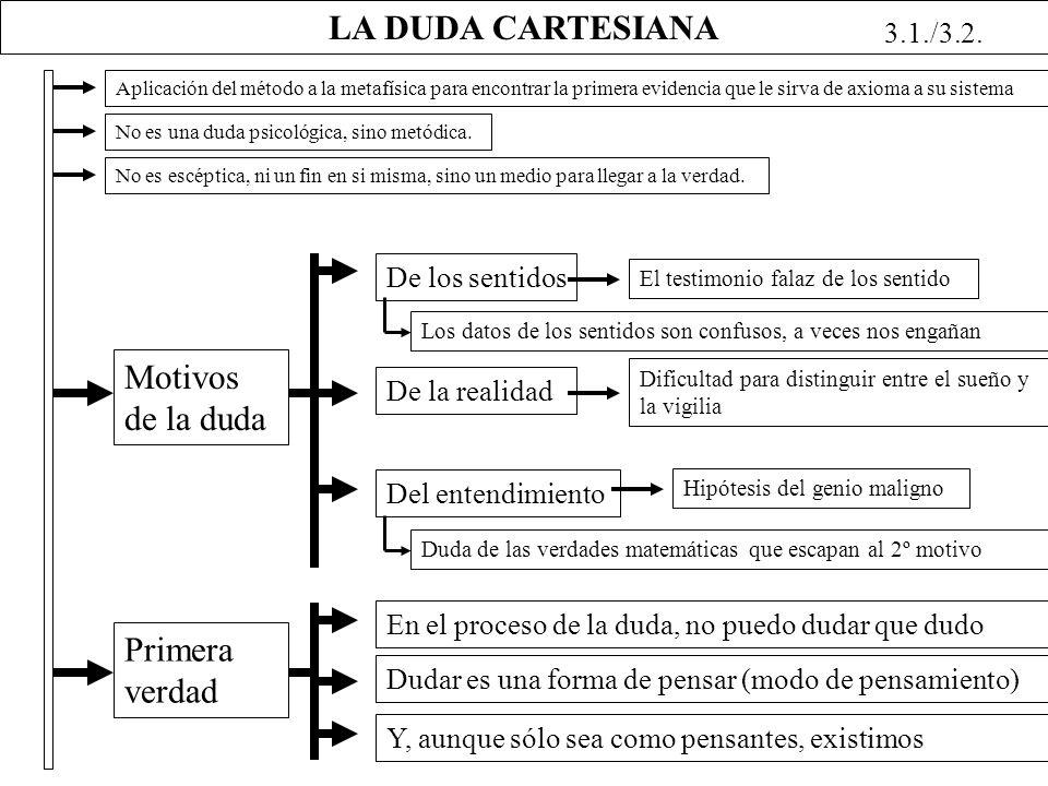 LA DUDA CARTESIANA Motivos de la duda Primera verdad 3.1./3.2.