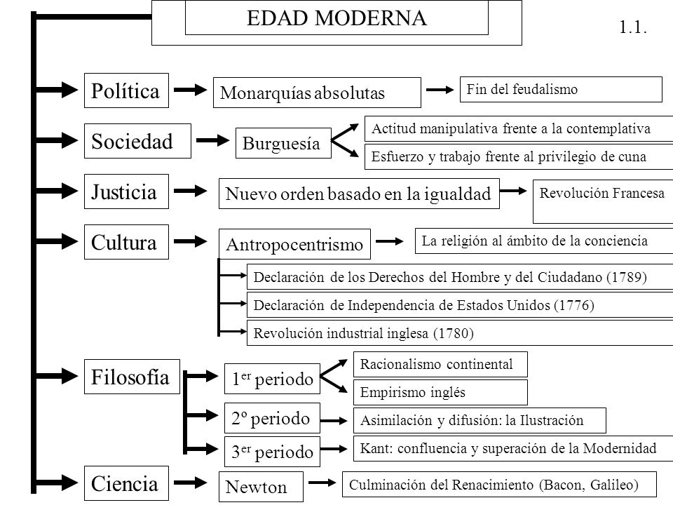 EDAD MODERNA Política Sociedad Justicia Cultura Filosofía Ciencia 1.1.