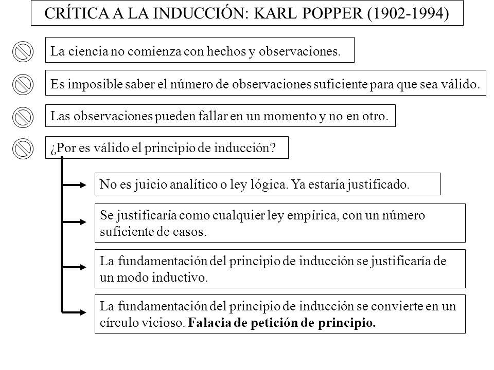 CRÍTICA A LA INDUCCIÓN: KARL POPPER (1902-1994)