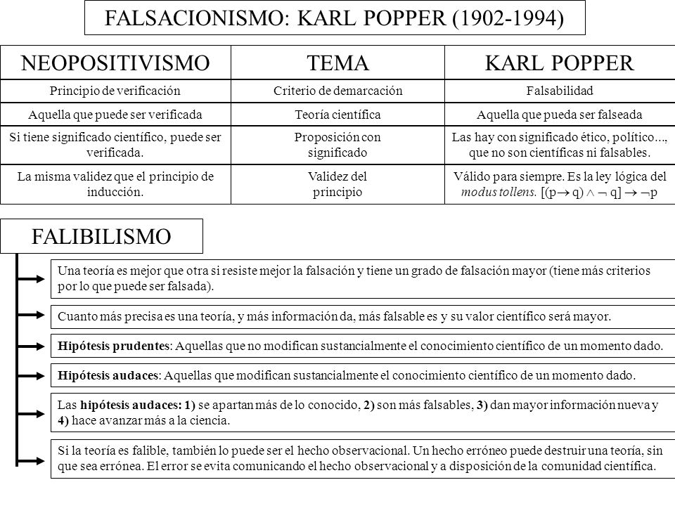 FALSACIONISMO: KARL POPPER (1902-1994)