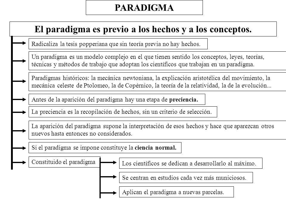 El paradigma es previo a los hechos y a los conceptos.
