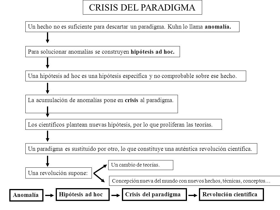 CRISIS DEL PARADIGMA Un hecho no es suficiente para descartar un paradigma. Kuhn lo llama anomalía.