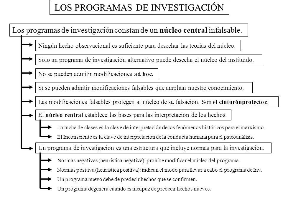LOS PROGRAMAS DE INVESTIGACIÓN