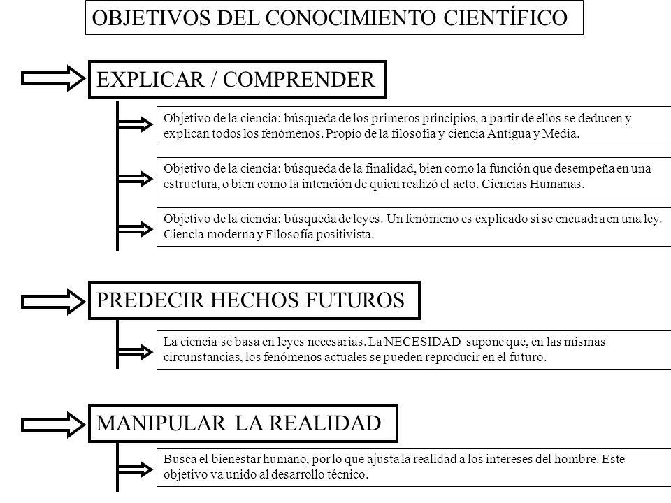 OBJETIVOS DEL CONOCIMIENTO CIENTÍFICO
