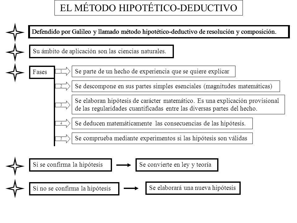EL MÉTODO HIPOTÉTICO-DEDUCTIVO