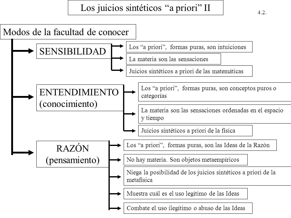 Los juicios sintéticos a priori II