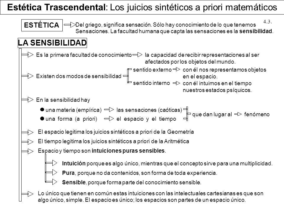 Estética Trascendental: Los juicios sintéticos a priori matemáticos