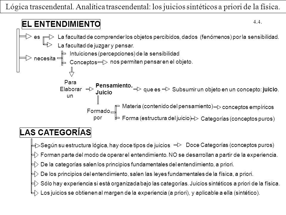 Lógica trascendental. Analítica trascendental: los juicios sintéticos a priori de la física.