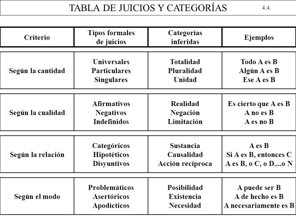 TABLA DE JUICIOS Y CATEGORÍAS