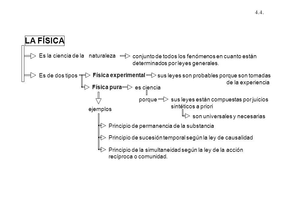 LA FÍSICA 4.4. Es la ciencia de la naturaleza
