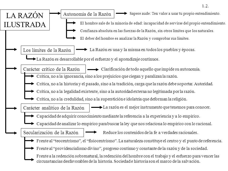 LA RAZÓN ILUSTRADA Autonomía de la Razón Los límites de la Razón