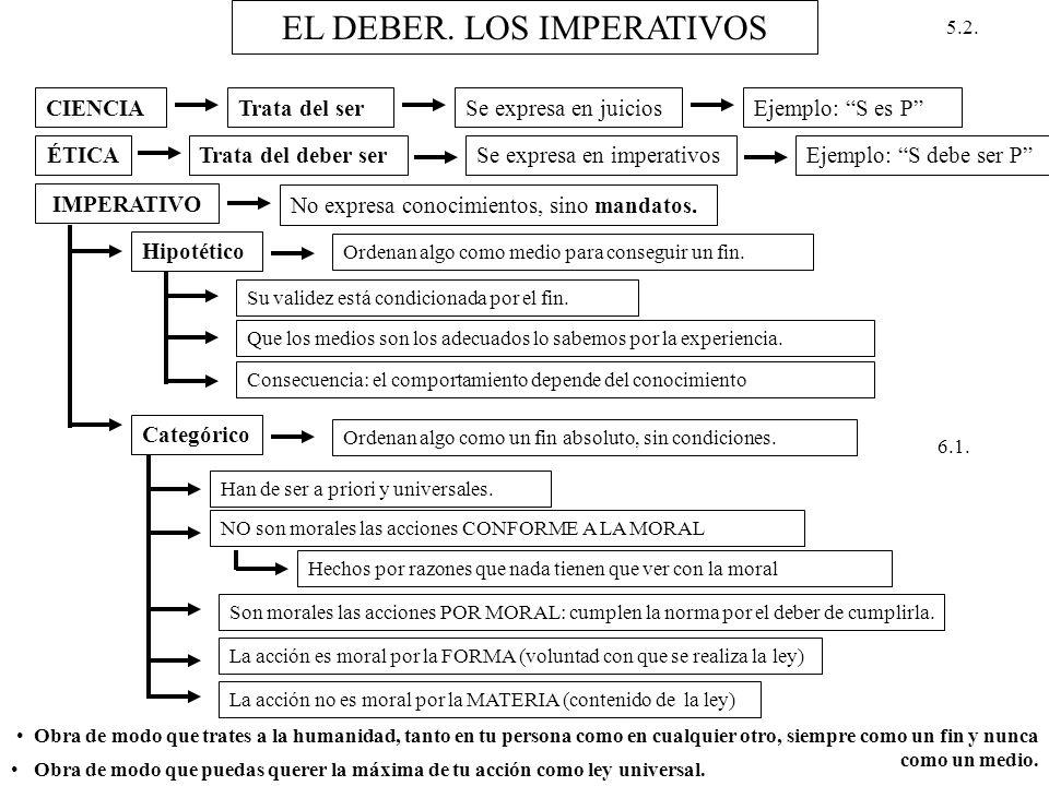 EL DEBER. LOS IMPERATIVOS