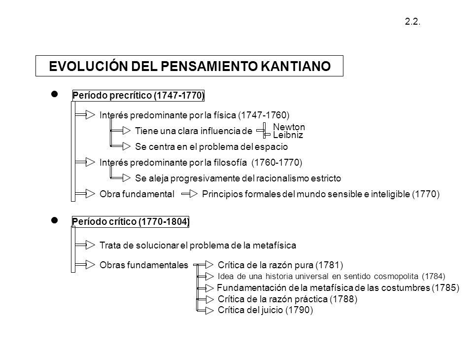 EVOLUCIÓN DEL PENSAMIENTO KANTIANO