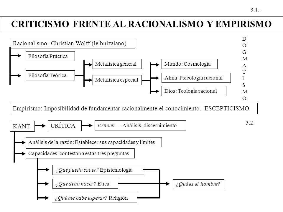 CRITICISMO FRENTE AL RACIONALISMO Y EMPIRISMO