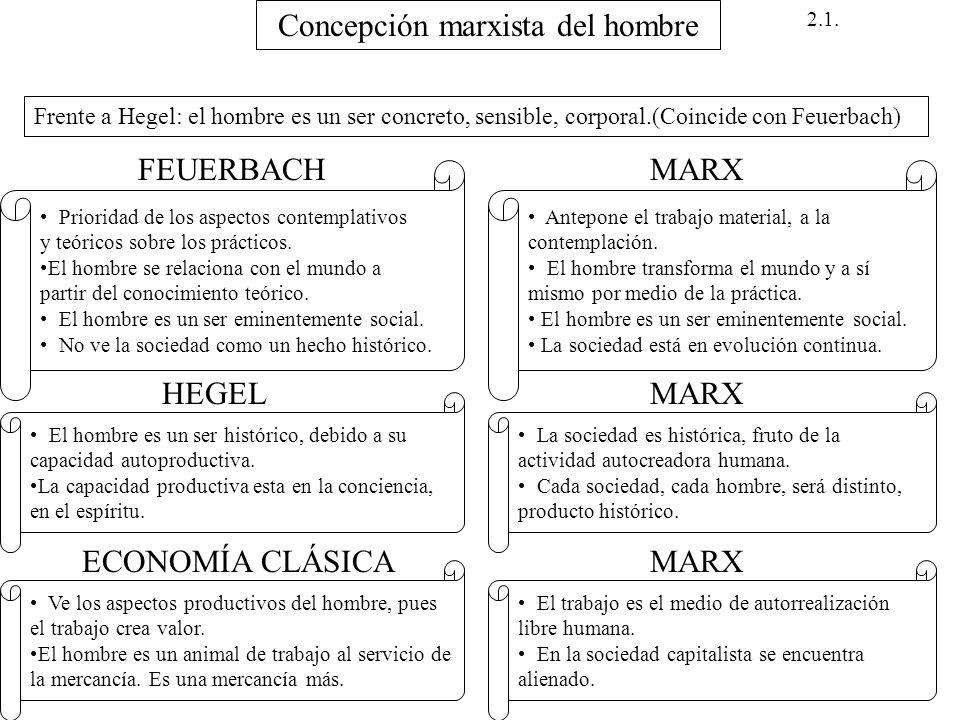 Concepción marxista del hombre