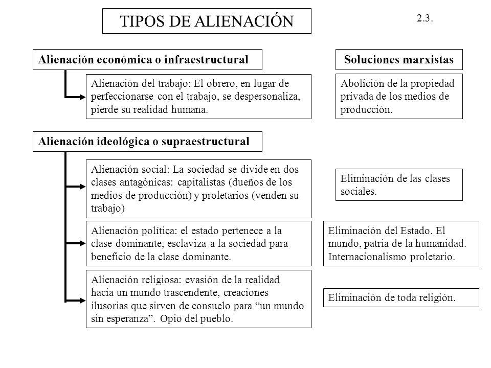 TIPOS DE ALIENACIÓN Alienación económica o infraestructural