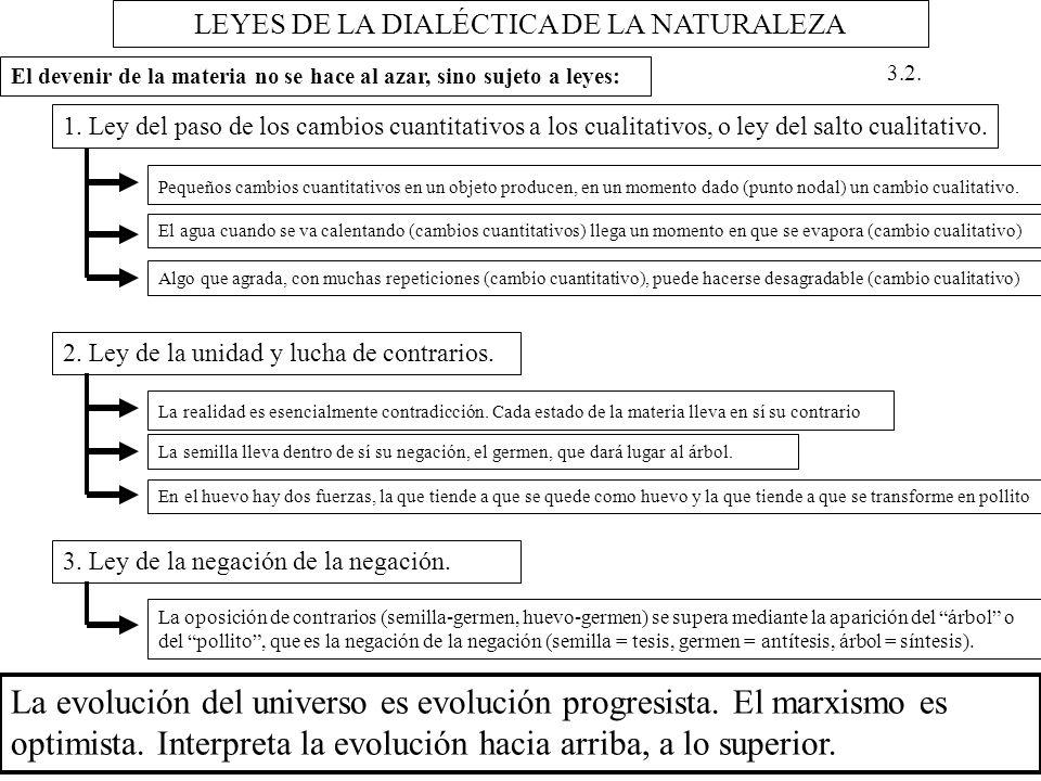 LEYES DE LA DIALÉCTICA DE LA NATURALEZA