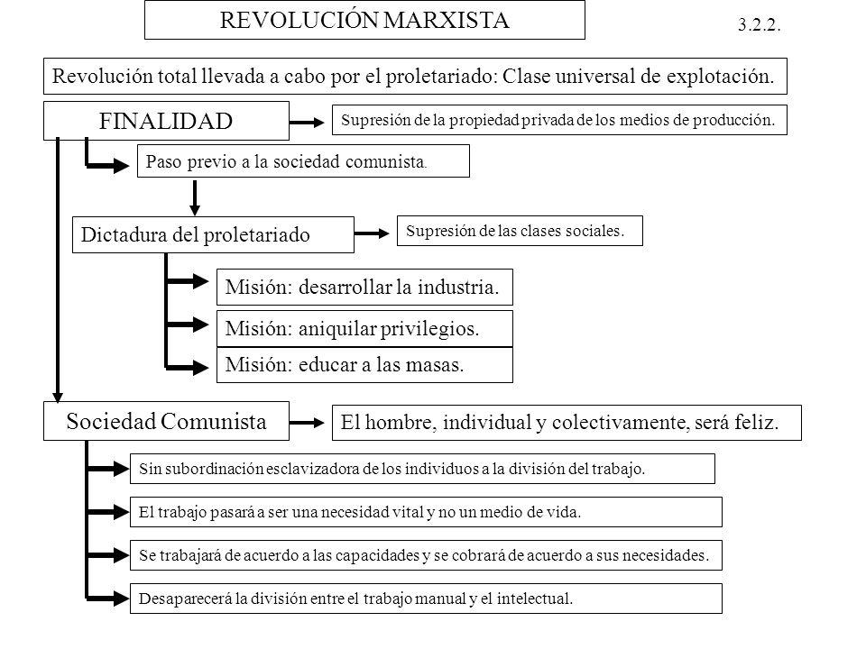 REVOLUCIÓN MARXISTA FINALIDAD Sociedad Comunista