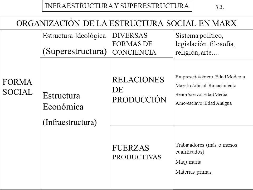 (Superestructura) Estructura Económica