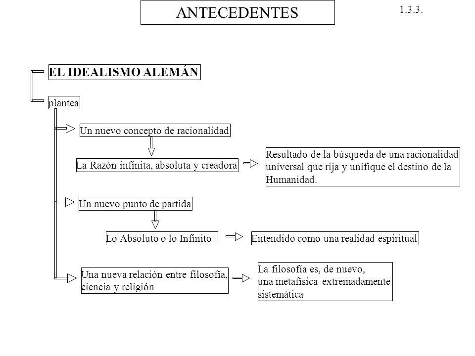 ANTECEDENTES EL IDEALISMO ALEMÁN 1.3.3. plantea