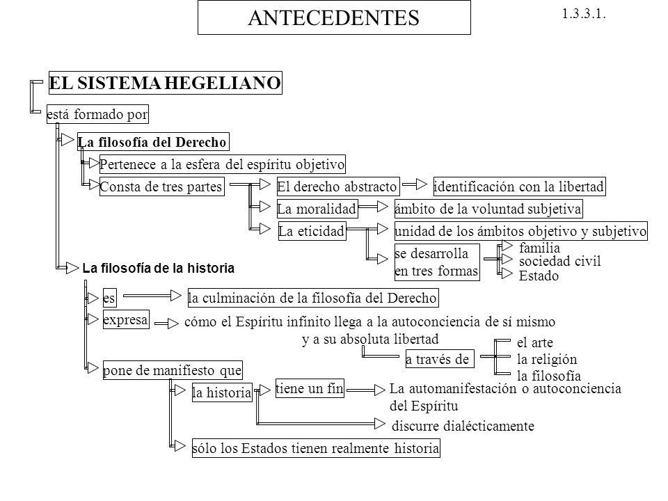 ANTECEDENTES EL SISTEMA HEGELIANO 1.3.3.1. está formado por