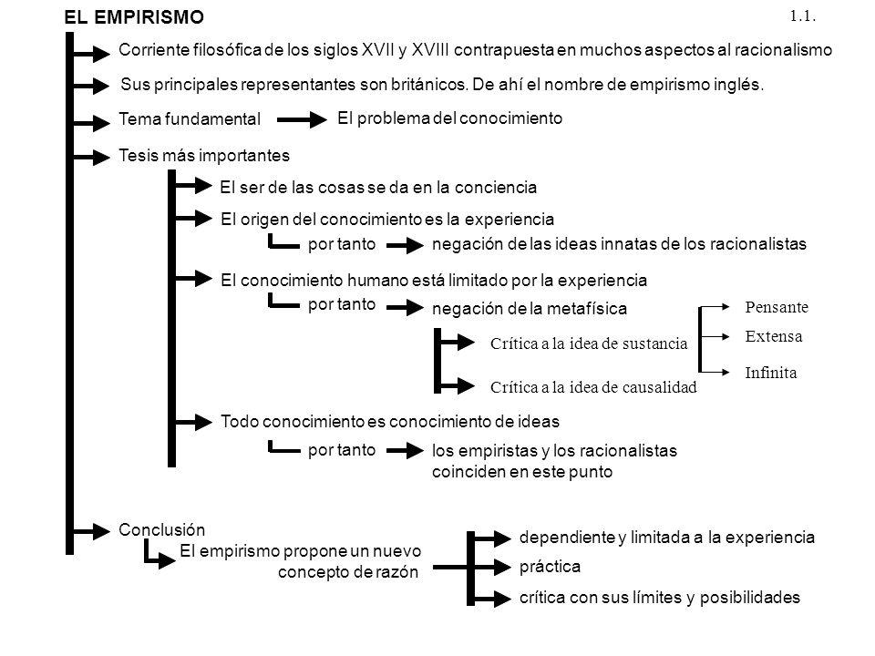 EL EMPIRISMO 1.1. Corriente filosófica de los siglos XVII y XVIII contrapuesta en muchos aspectos al racionalismo.