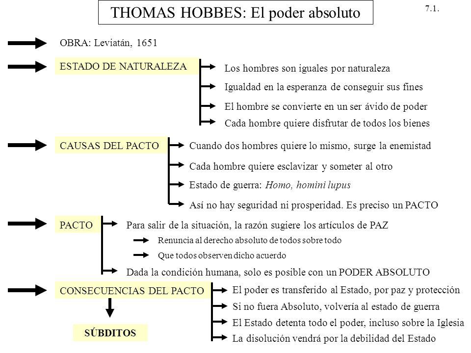 THOMAS HOBBES: El poder absoluto