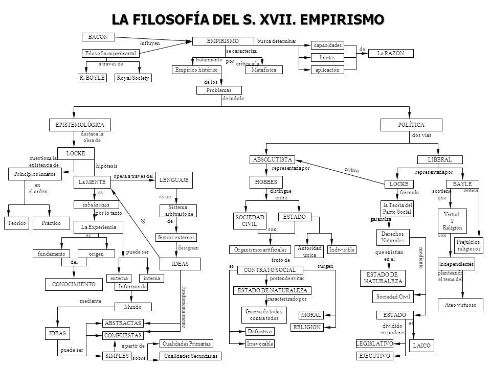 LA FILOSOFÍA DEL S. XVII. EMPIRISMO
