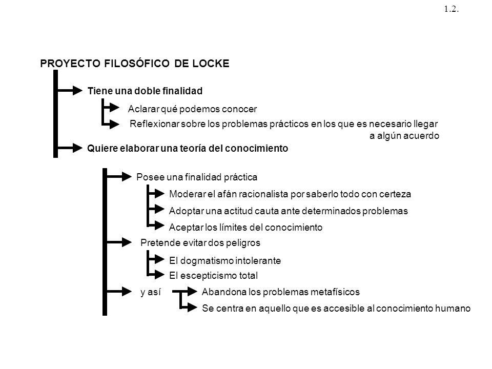 PROYECTO FILOSÓFICO DE LOCKE