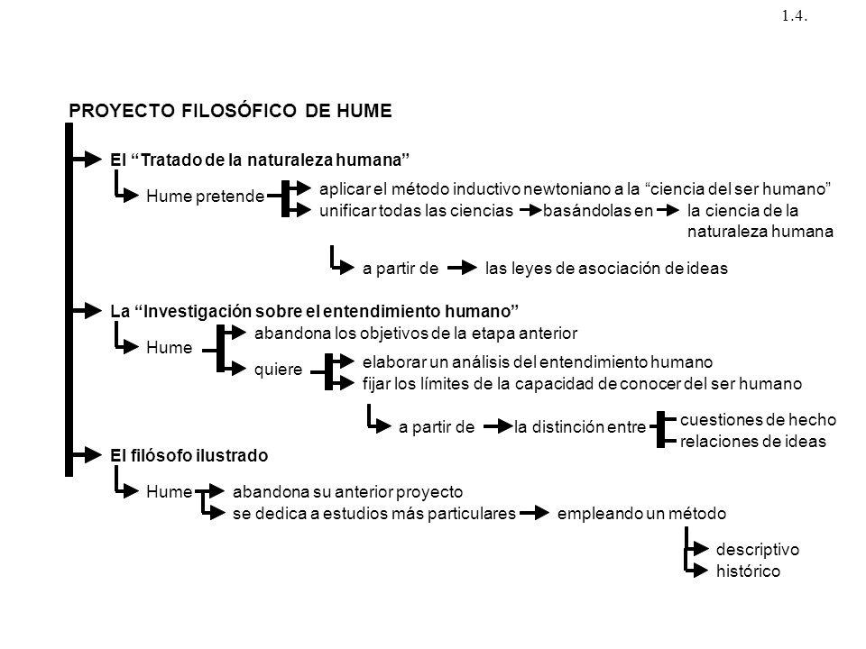 PROYECTO FILOSÓFICO DE HUME