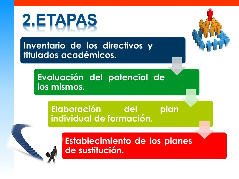2.etapas Inventario de los directivos y titulados académicos.