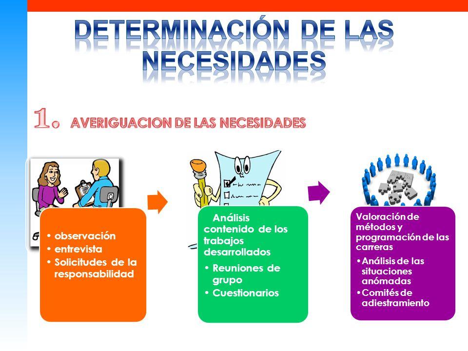 DETERMINACIÓN DE LAS NECESIDADES 1. AVERIGUACION DE LAS NECESIDADES