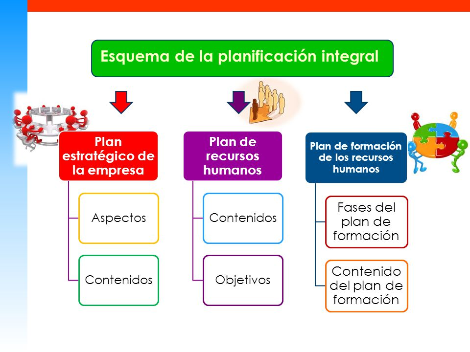 Plan estratégico de la empresa Plan de recursos humanos