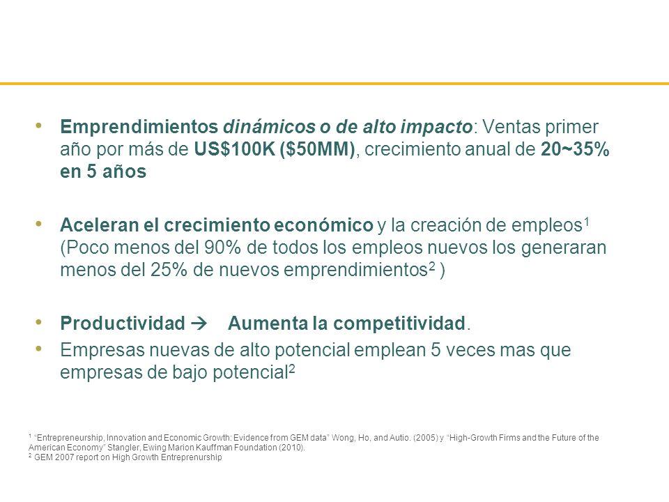 Productividad  Aumenta la competitividad.