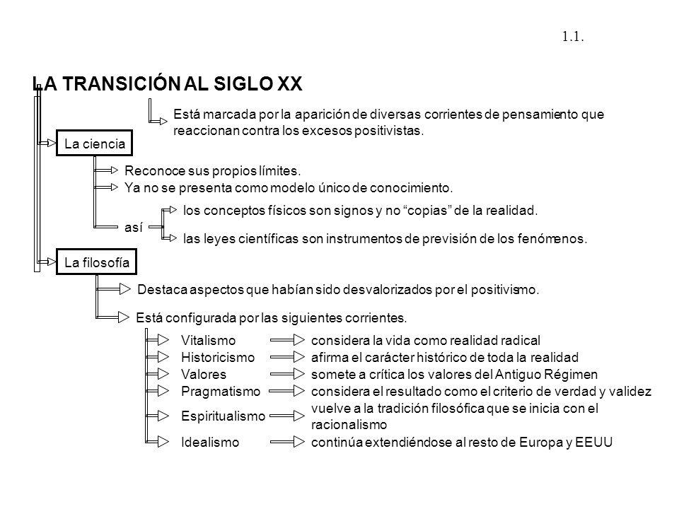 LA TRANSICIÓN AL SIGLO XX