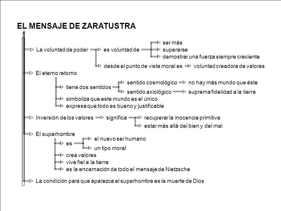 EL MENSAJE DE ZARATUSTRA