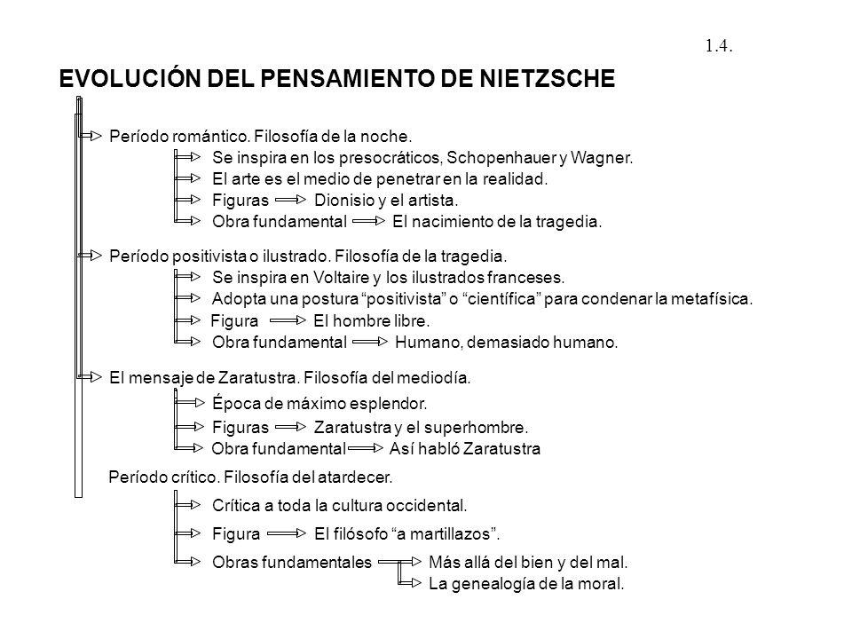 EVOLUCIÓN DEL PENSAMIENTO DE NIETZSCHE