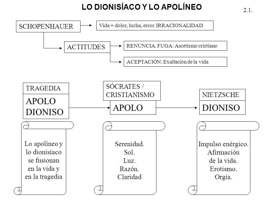 APOLO DIONISO APOLO DIONISO LO DIONISÍACO Y LO APOLÍNEO SCHOPENHAUER