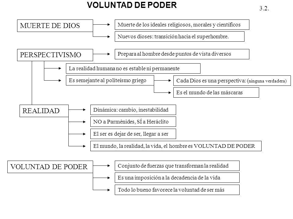 VOLUNTAD DE PODER MUERTE DE DIOS PERSPECTIVISMO REALIDAD