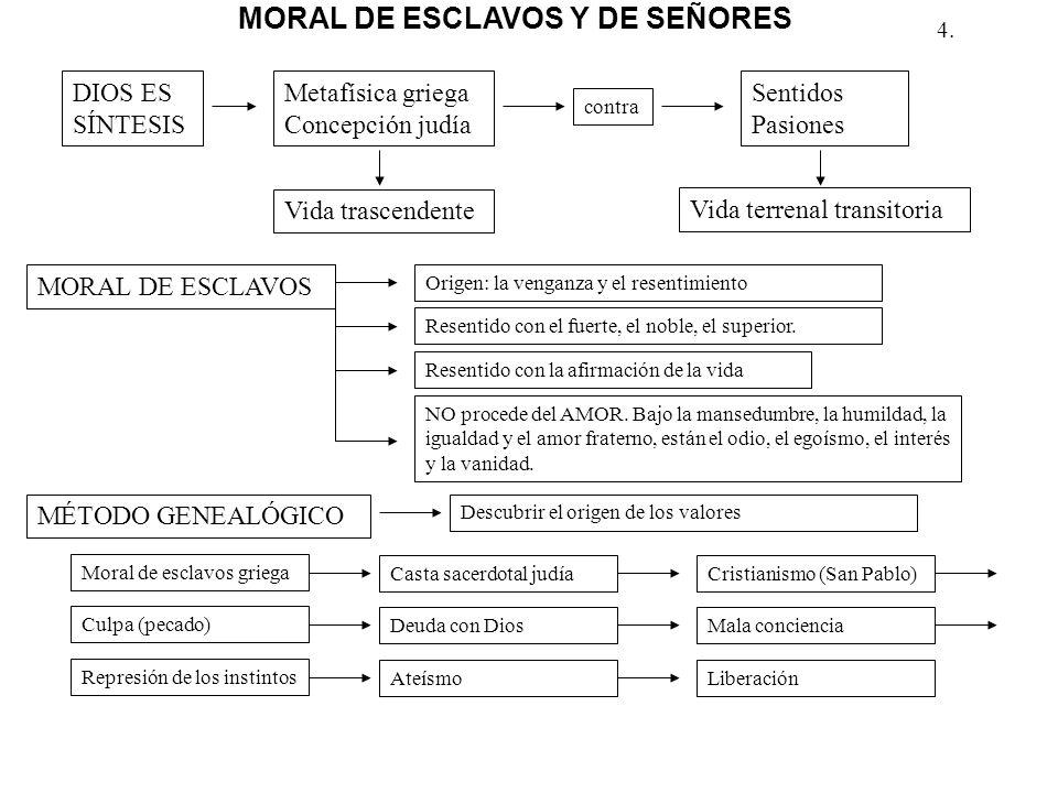 MORAL DE ESCLAVOS Y DE SEÑORES
