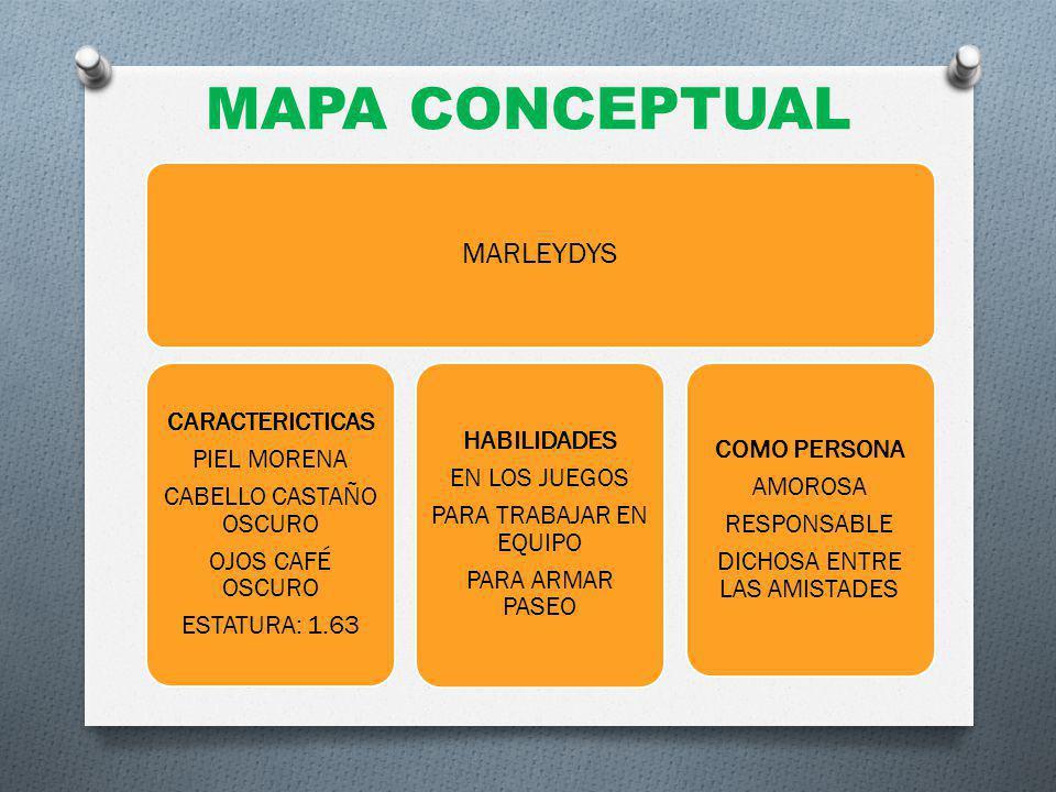 MAPA CONCEPTUAL MARLEYDYS CARACTERICTICAS PIEL MORENA