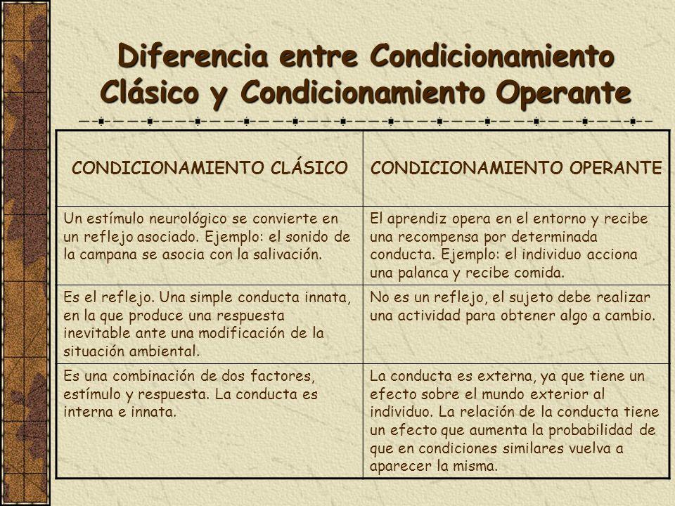 Diferencia entre Condicionamiento Clásico y Condicionamiento Operante