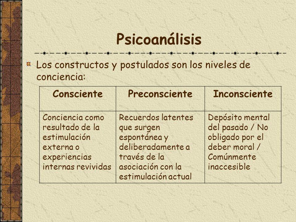 Psicoanálisis Los constructos y postulados son los niveles de conciencia: Consciente. Preconsciente.