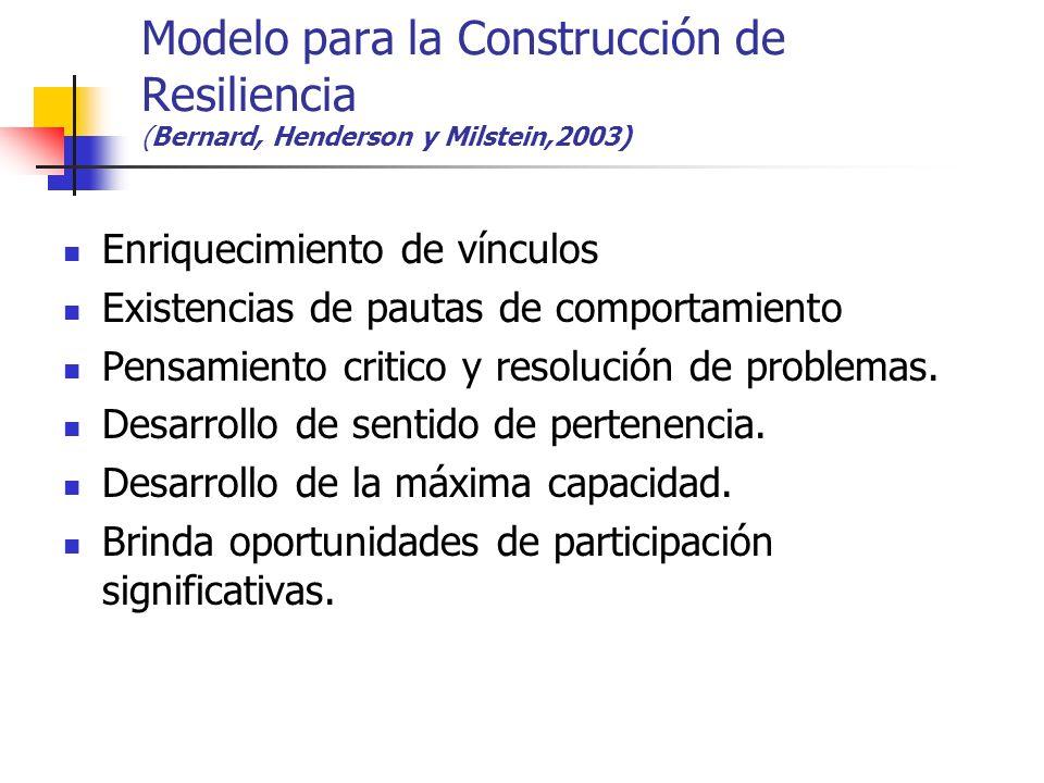 Modelo para la Construcción de Resiliencia (Bernard, Henderson y Milstein,2003)