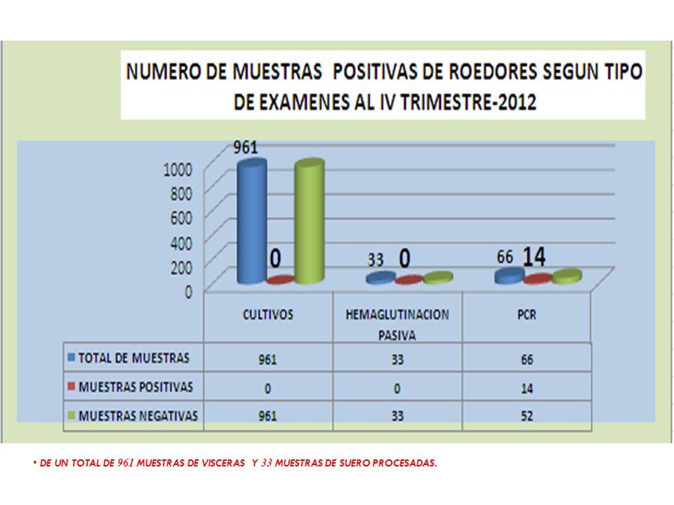 DE UN TOTAL DE 961 MUESTRAS DE VISCERAS Y 33 MUESTRAS DE SUERO PROCESADAS.