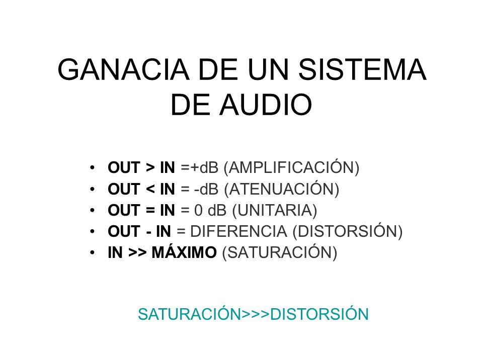 GANACIA DE UN SISTEMA DE AUDIO