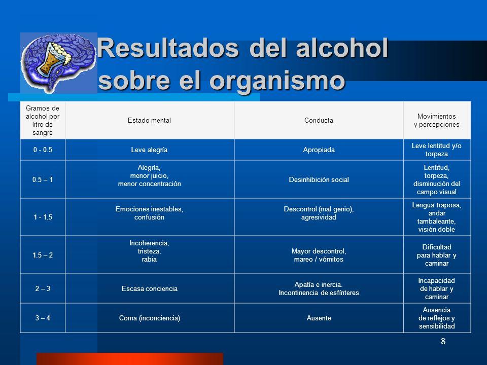 Resultados del alcohol sobre el organismo