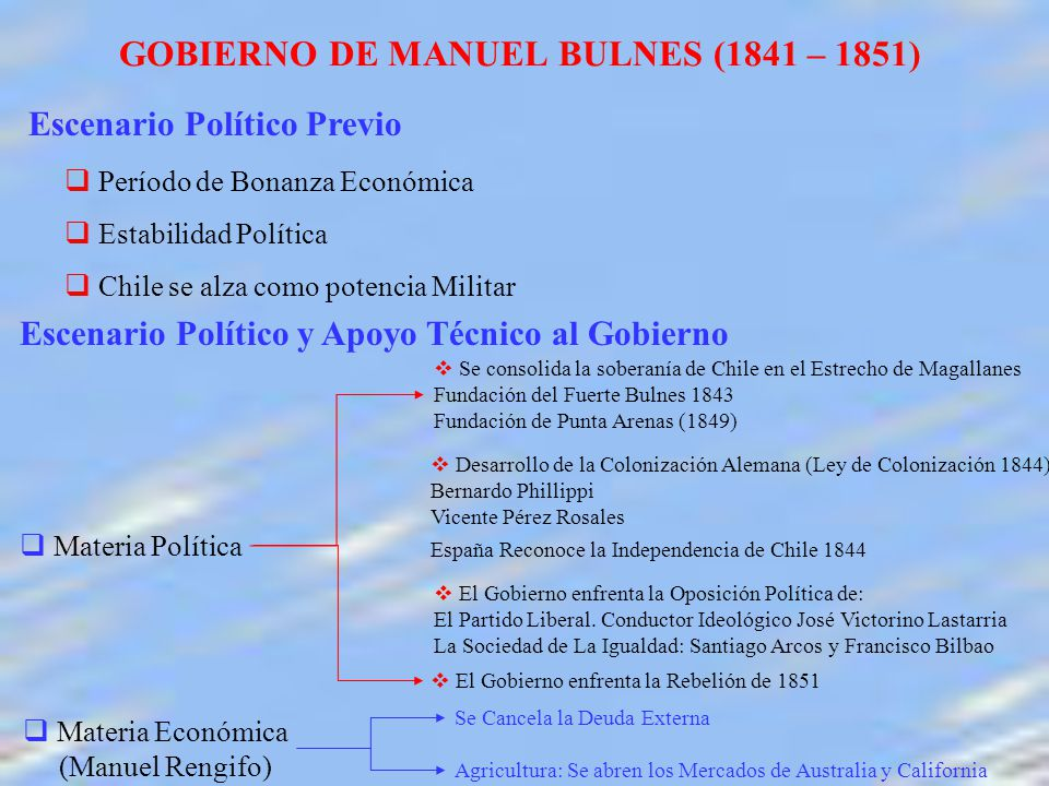 GOBIERNO DE MANUEL BULNES (1841 – 1851)